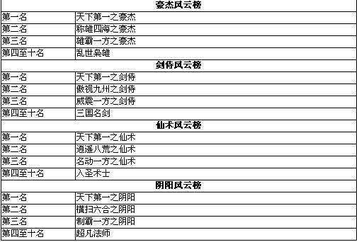 qq炫舞手游音乐排行榜2015