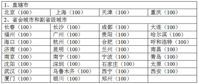 qq音乐历届排行榜第一